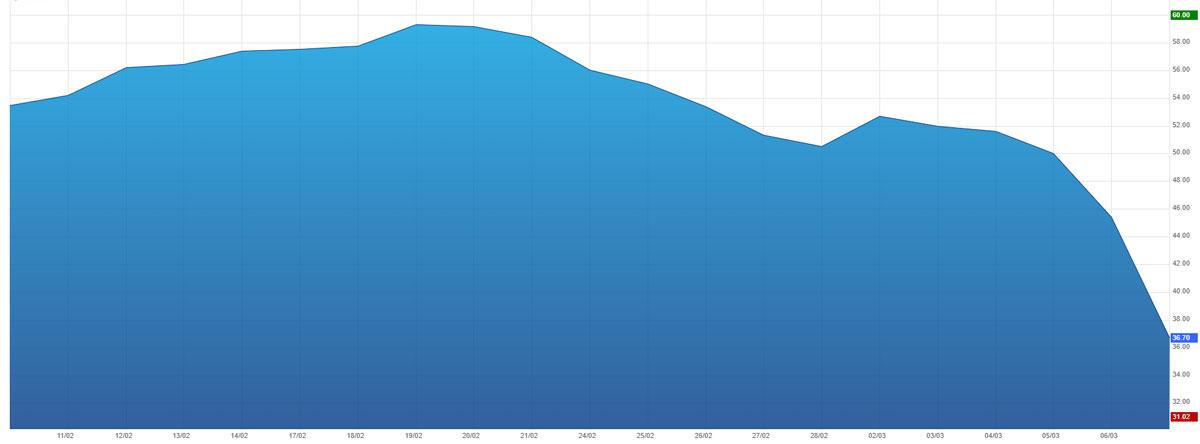 Evolution du cours du pétrole Brent le 09/03/2020