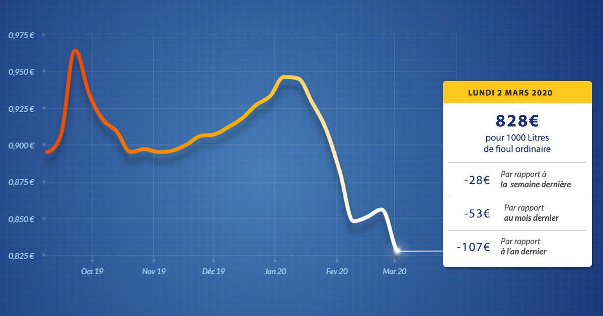 graphique évolution du prix du fioul lundi 2 mars 2020