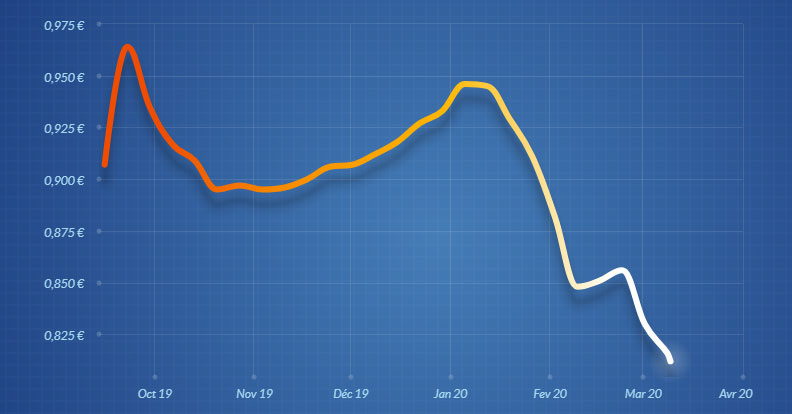 évolution du prix du fioul 09/03/2020