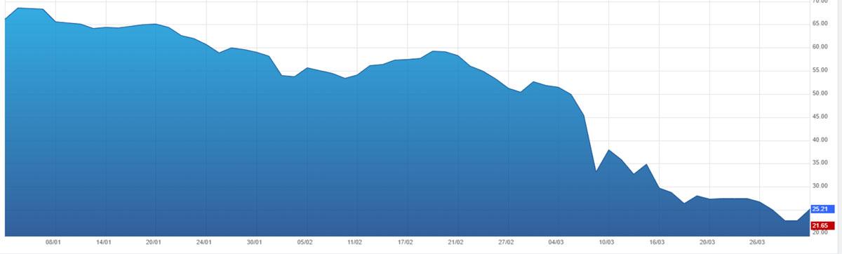 cours du pétrole Brent du 1er janvier au 1er avril 2020