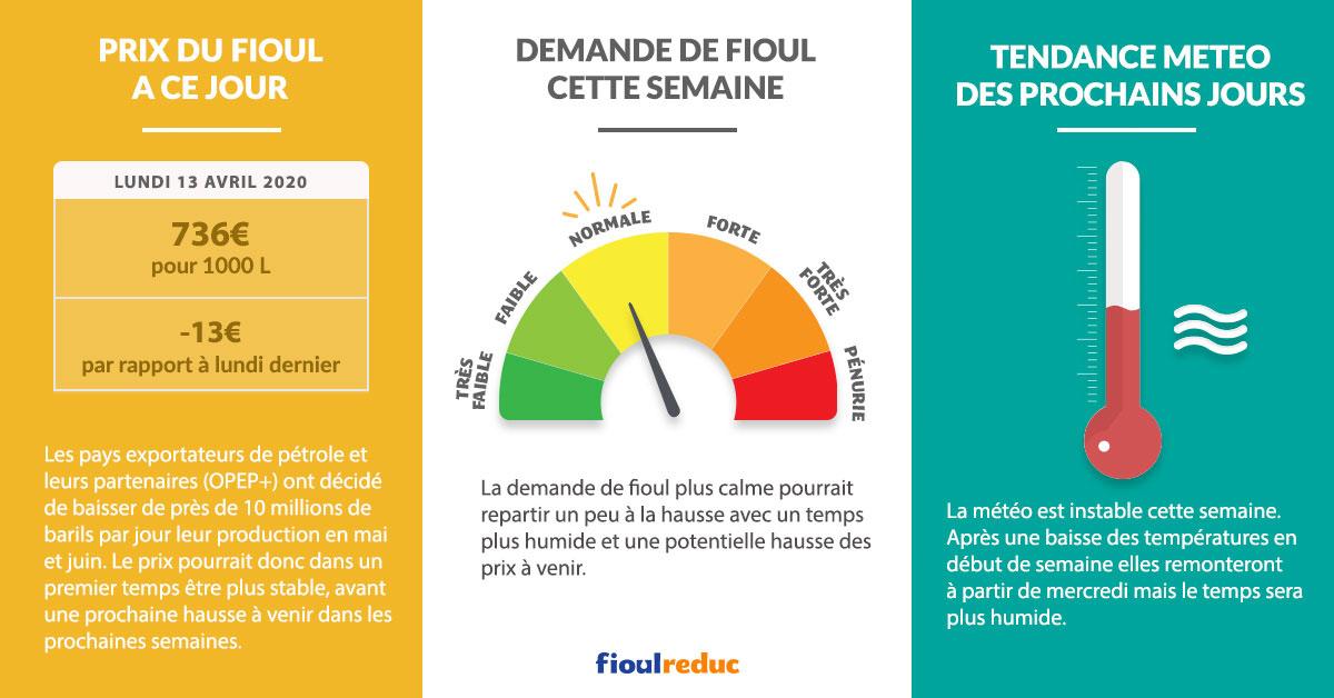 Fioulometre FioulReduc tendance prix du fioul semaine du 13 avril 2020