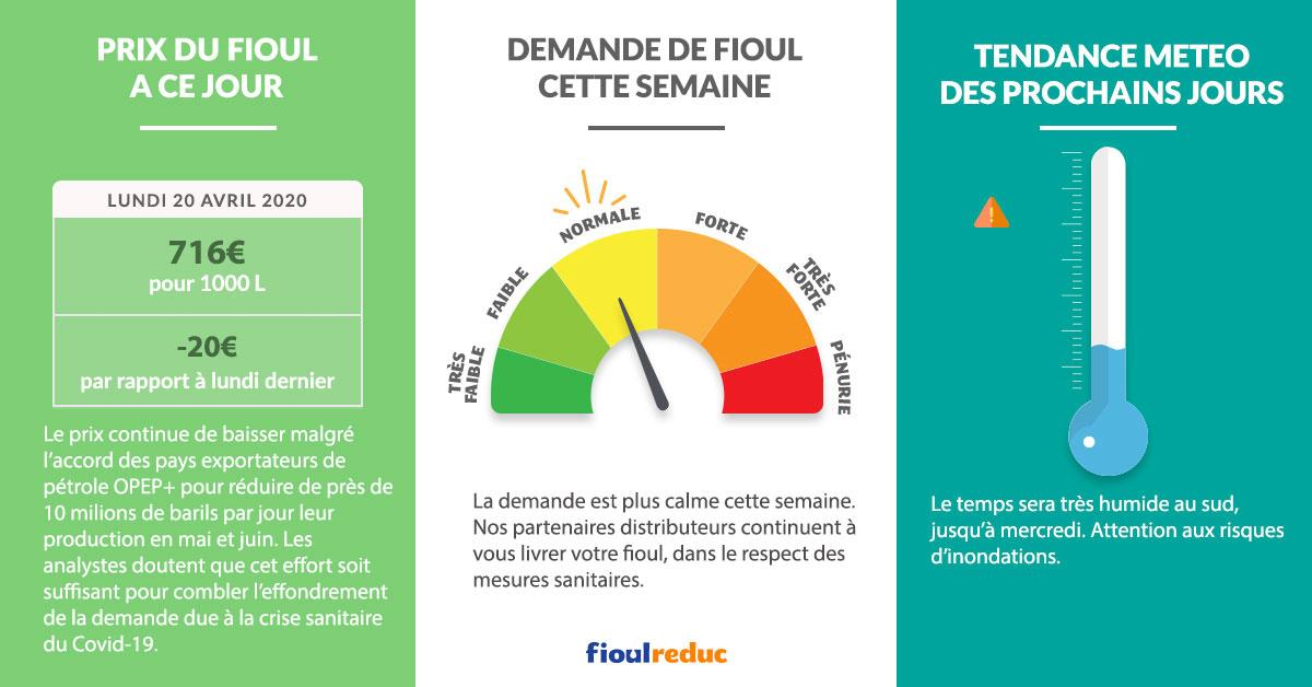 Fioulometre FioulReduc tendance prix du fioul semaine du 20 avril 2020