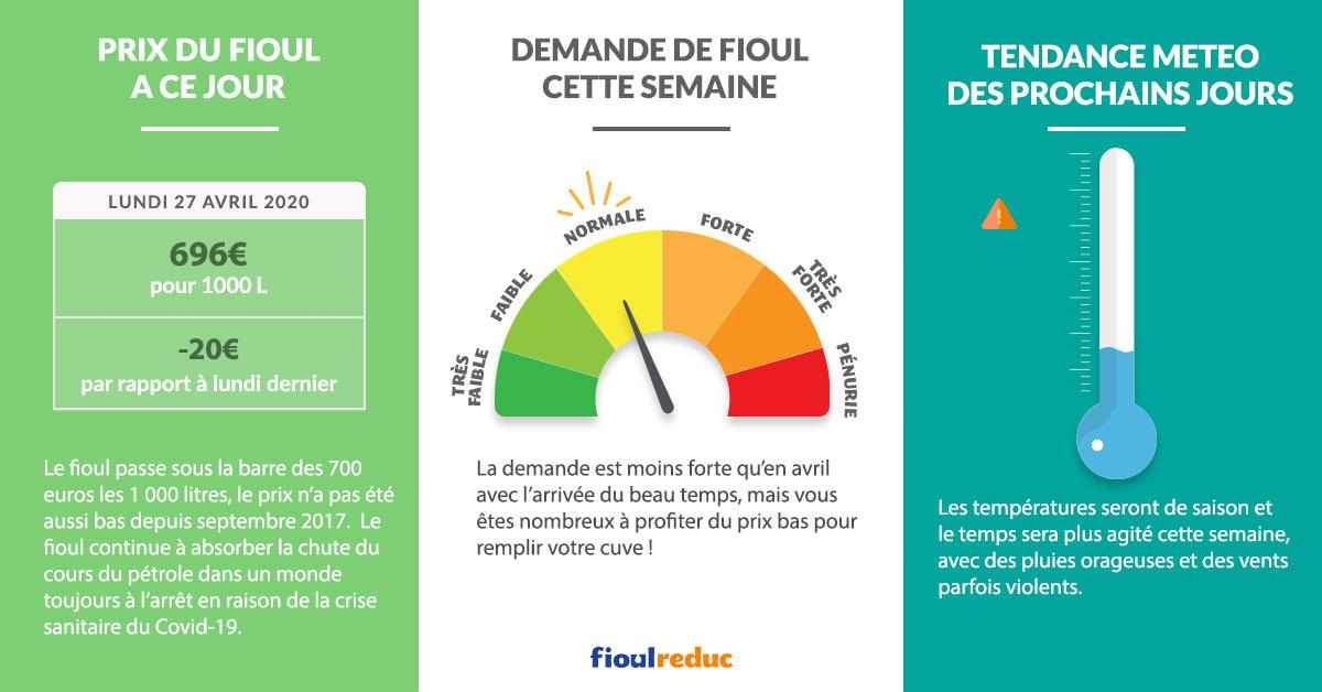 Fioulometre FioulReduc tendance prix du fioul semaine du 27 avril 2020