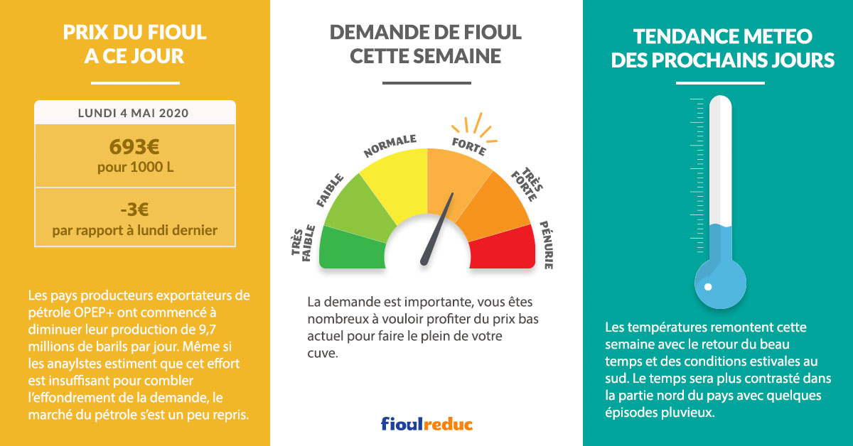 Fioulometre FioulReduc tendance prix du fioul semaine du 4 mai 2020