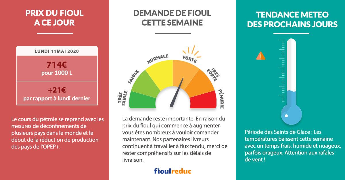 Fioulometre FioulReduc tendance prix du fioul semaine du 11 mai 2020