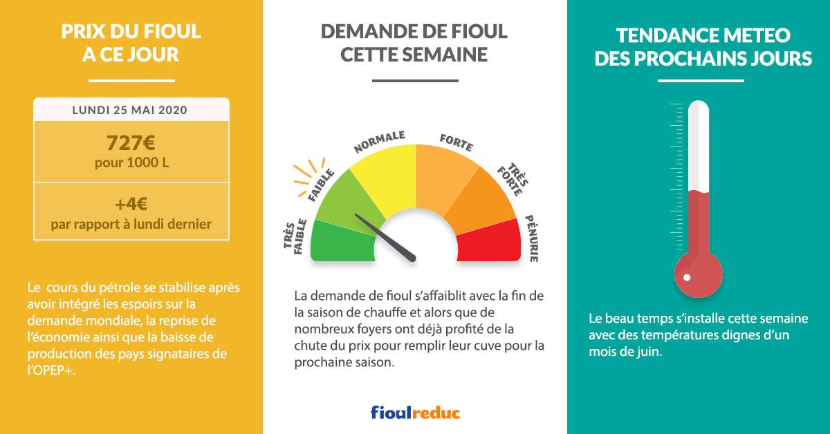 Fioulometre FioulReduc tendance prix du fioul semaine du 25 mai 2020