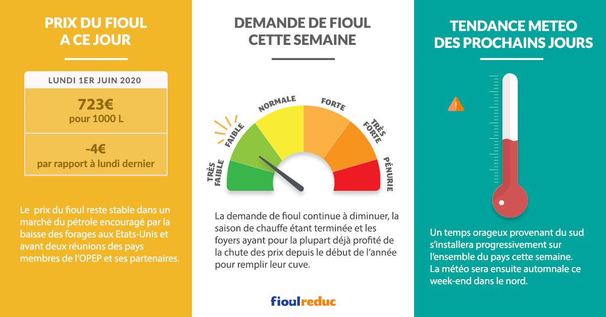 Fioulometre FioulReduc tendance prix du fioul semaine du 1er juin 2020