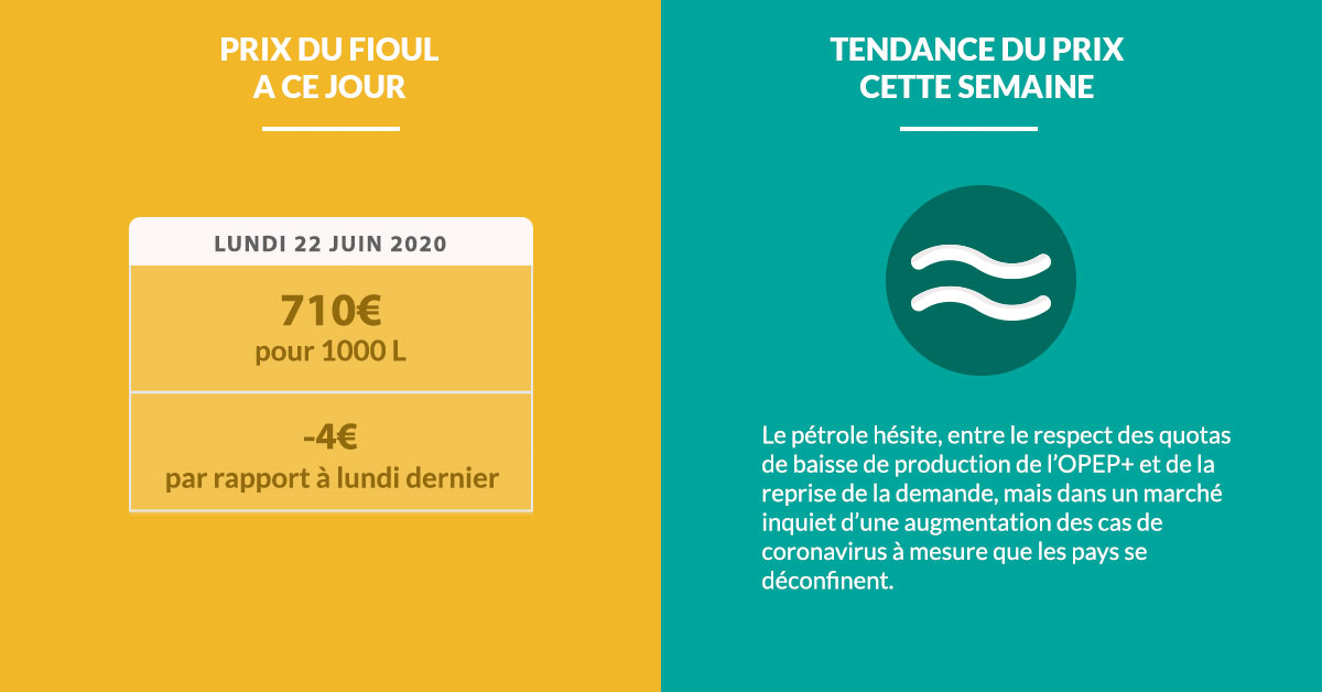 Fioulometre tendance prix du fioul semaine du 22 juin 2020 - Cliquez pour agrandir