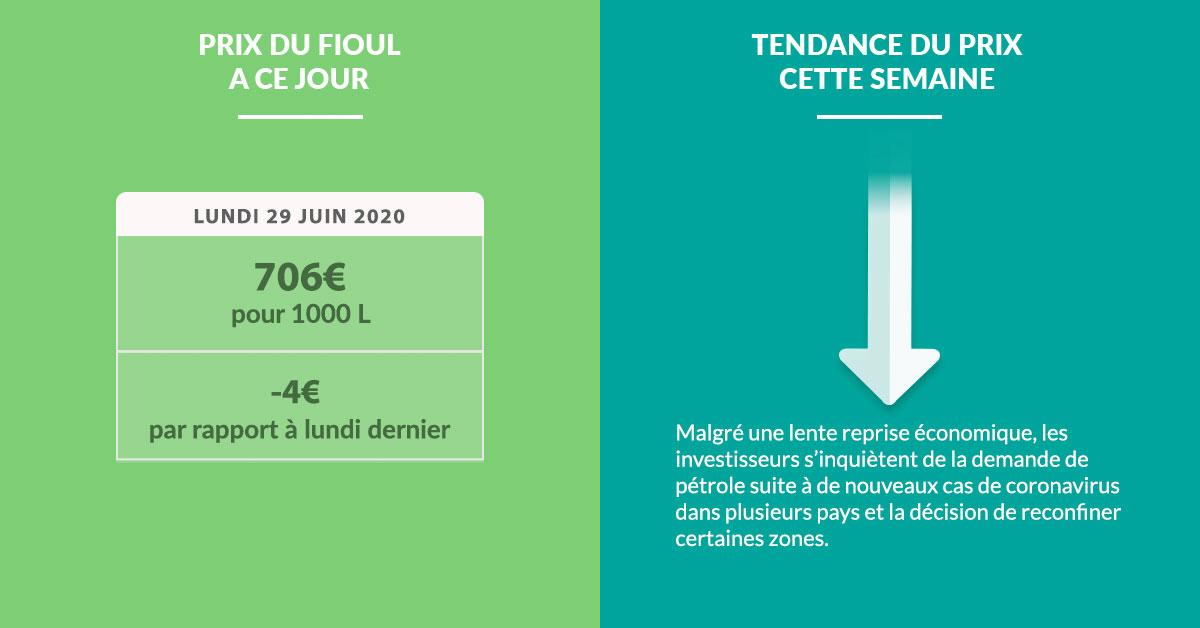 Fioulometre tendance prix du fioul semaine du 29 juin 2020 - Cliquez pour agrandir