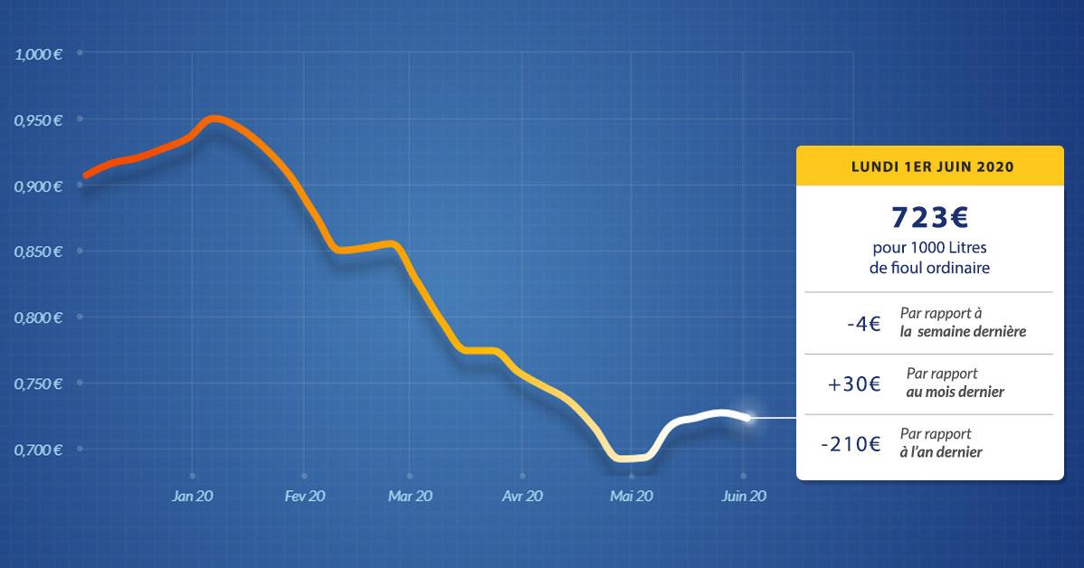 Graphique évolution du prix du fioul lundi 1er juin 2020