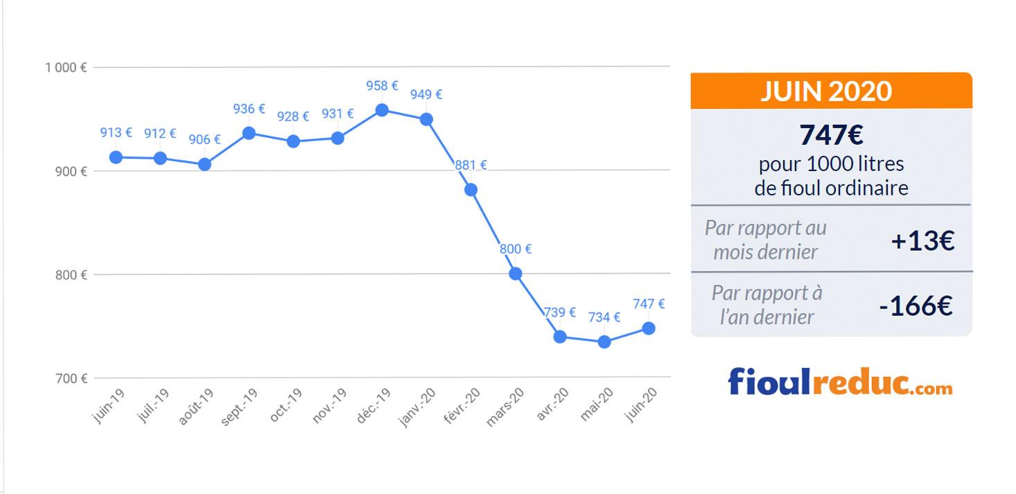 baromètre mensuel évolution du prix du fioul juin 2020