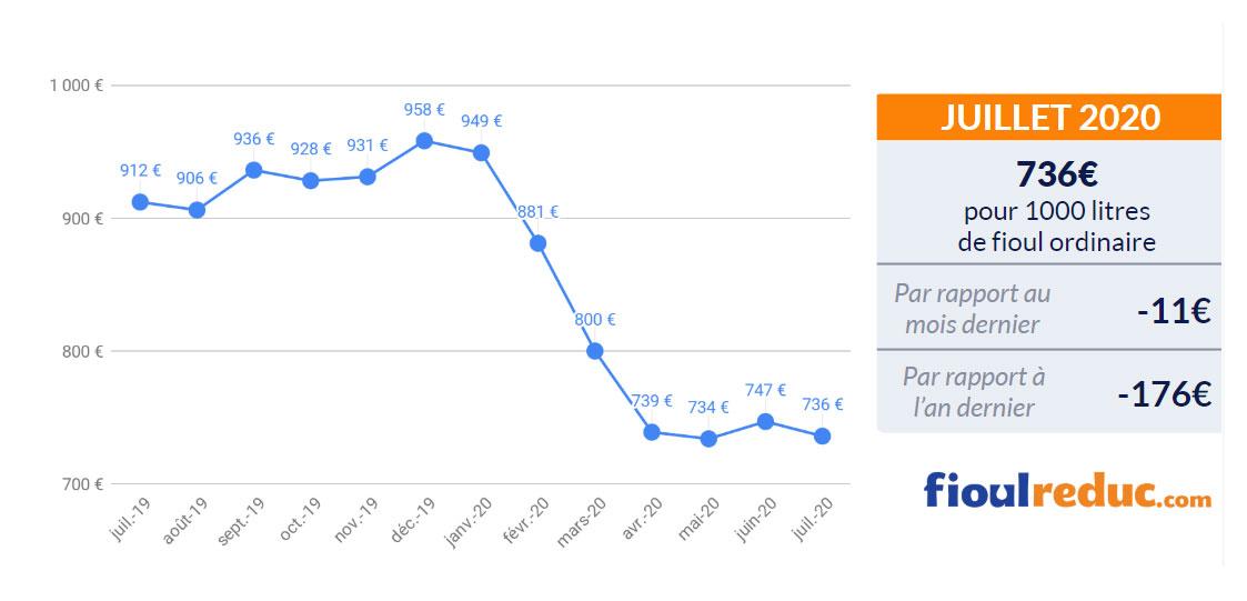 baromètre mensuel évolution du prix du fioul juillet 2020