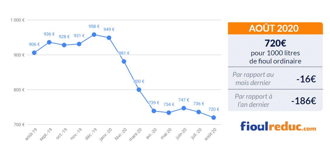 baromètre mensuel évolution du prix du fioul août 2020