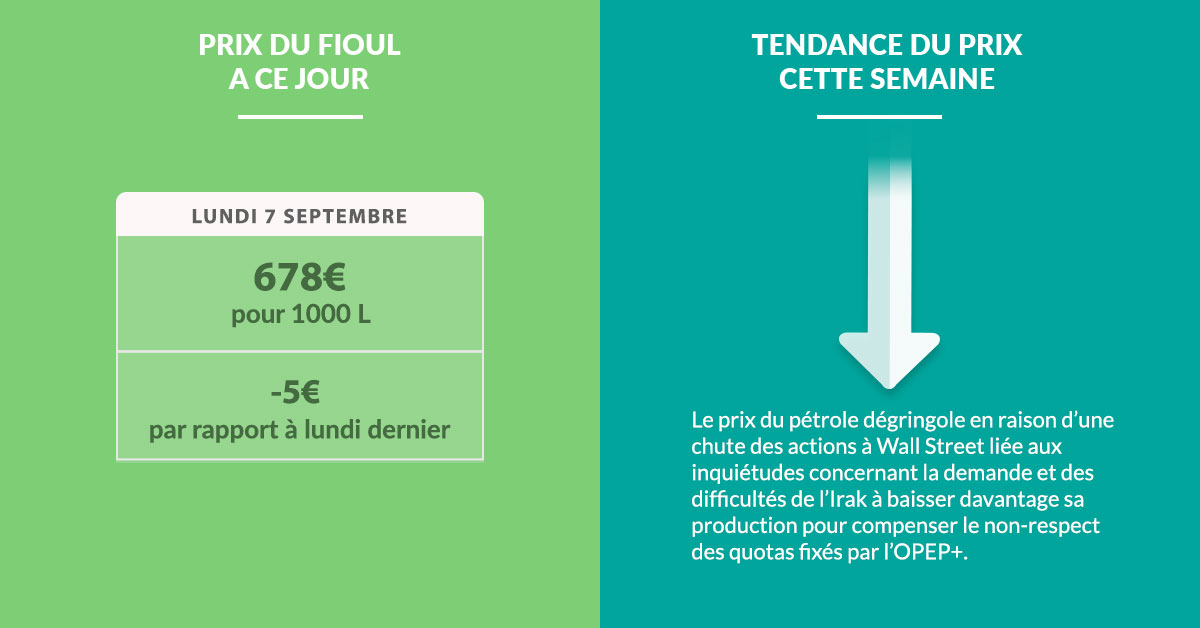 Fioulometre tendance prix du fioul semaine du 7 septembre 2020
