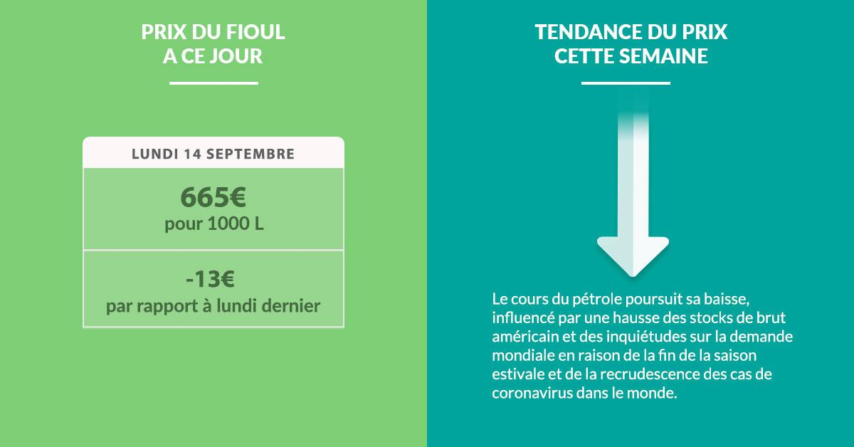 Fioulometre tendance prix du fioul semaine du 14 septembre 2020