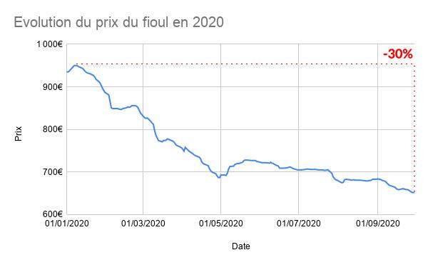 graphique du prix du fioul du 1er janvier au 30 septembre 2020