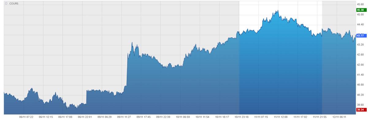 cours du pétrole Brent au 12/11/2020