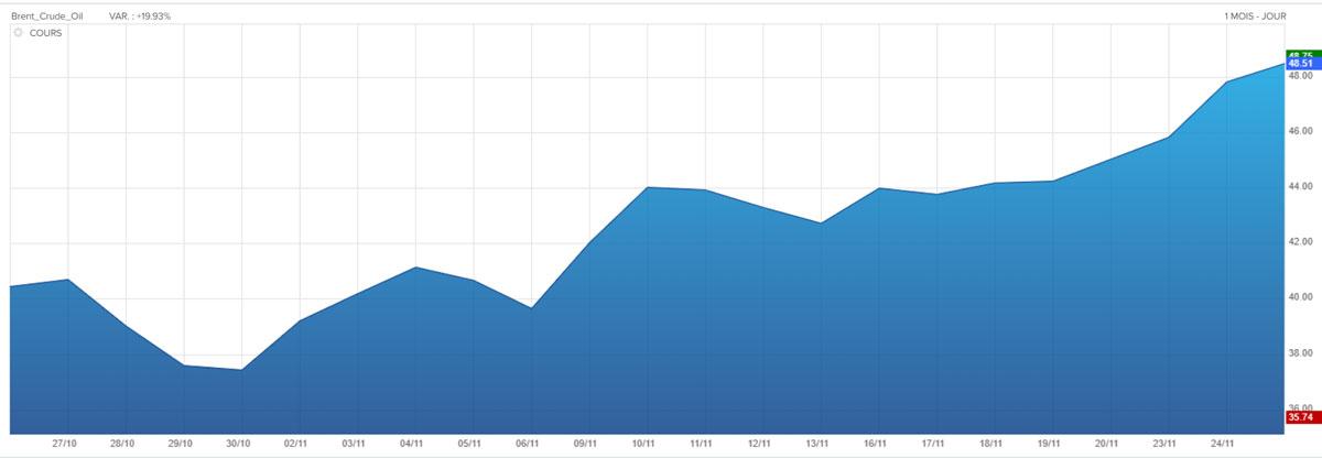 graphique évolution du cours du pétrole Brent