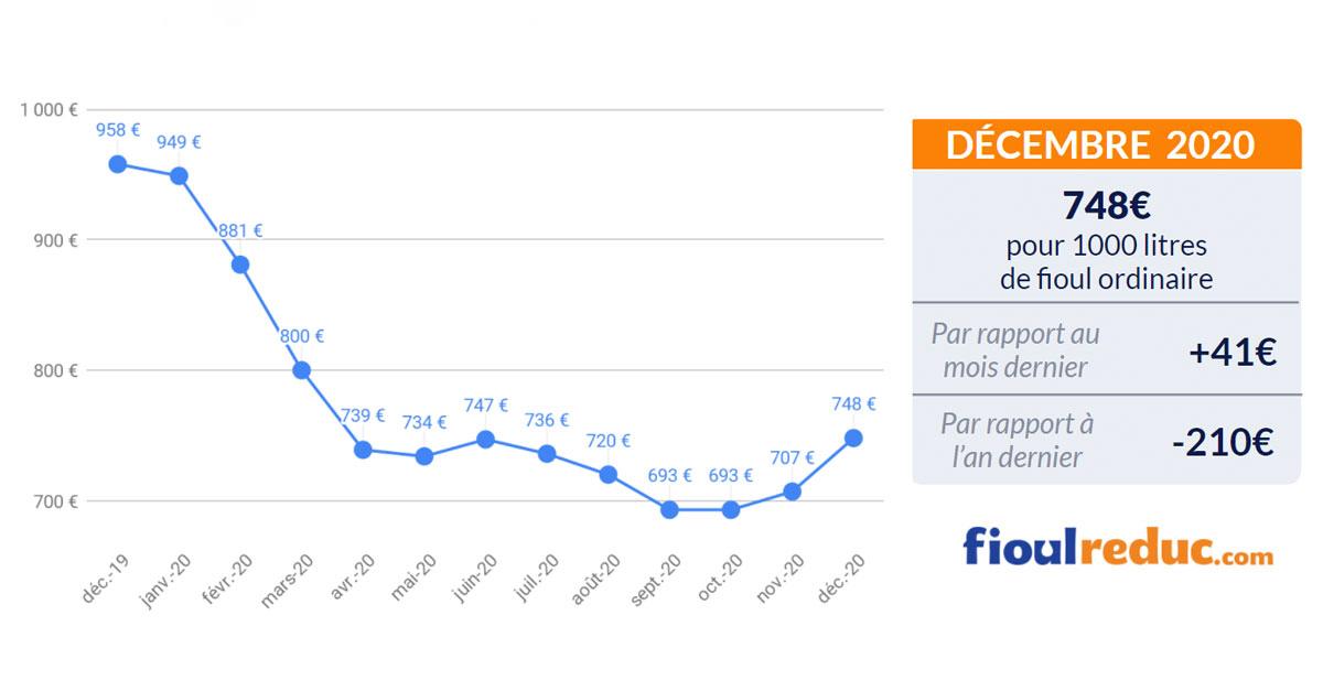 baromètre mensuel évolution du prix du fioul décembre 2020