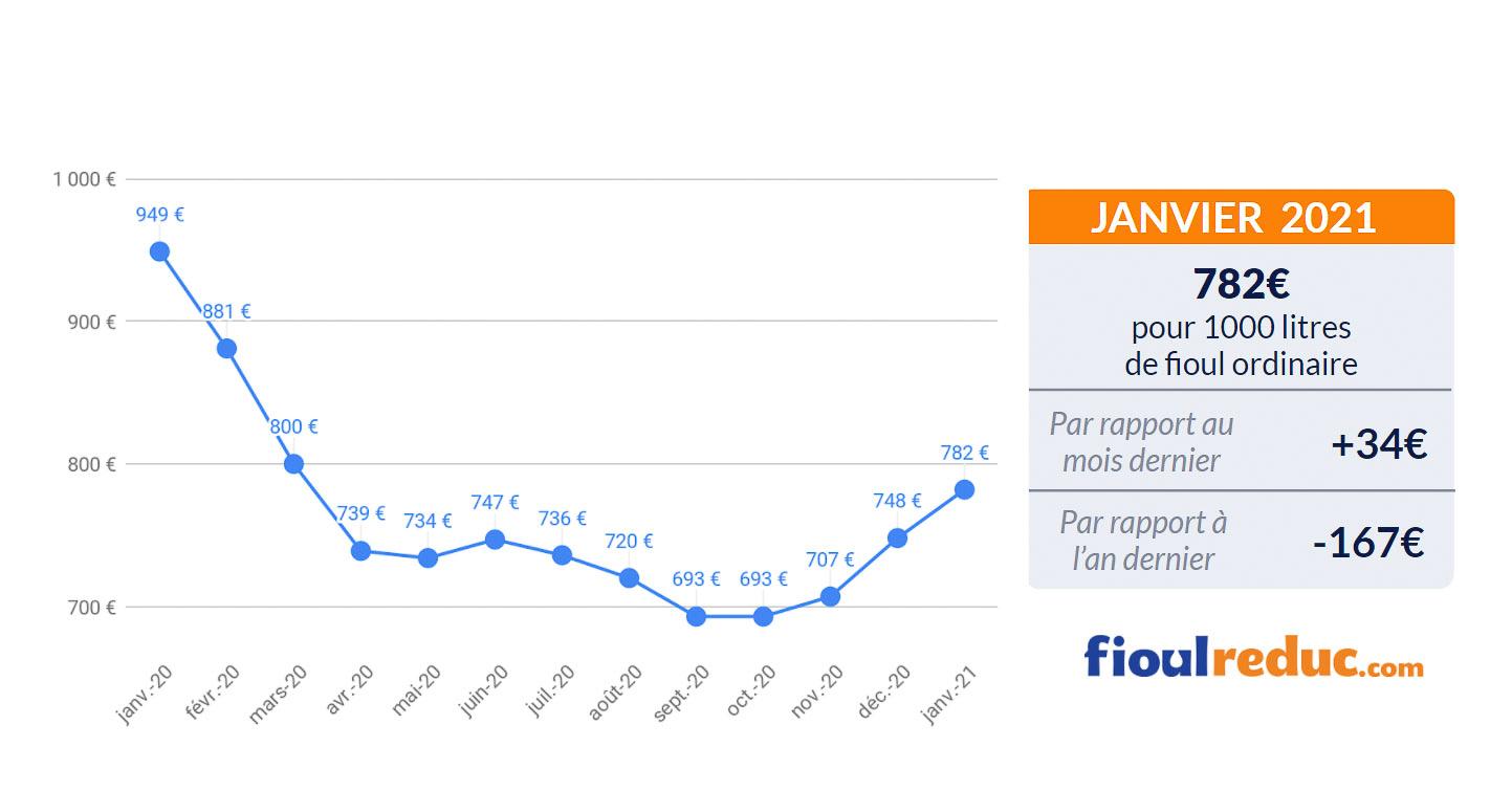 baromètre mensuel évolution du prix du fioul janvier 2021