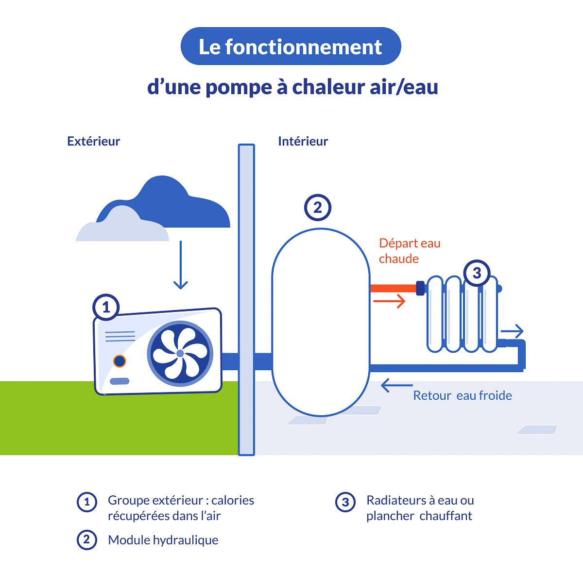 fonctionnement d'une pompe à chaleur air eau