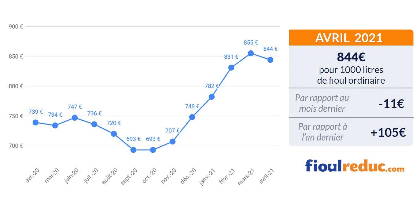 baromètre mensuel évolution du prix du fioul mars 2021