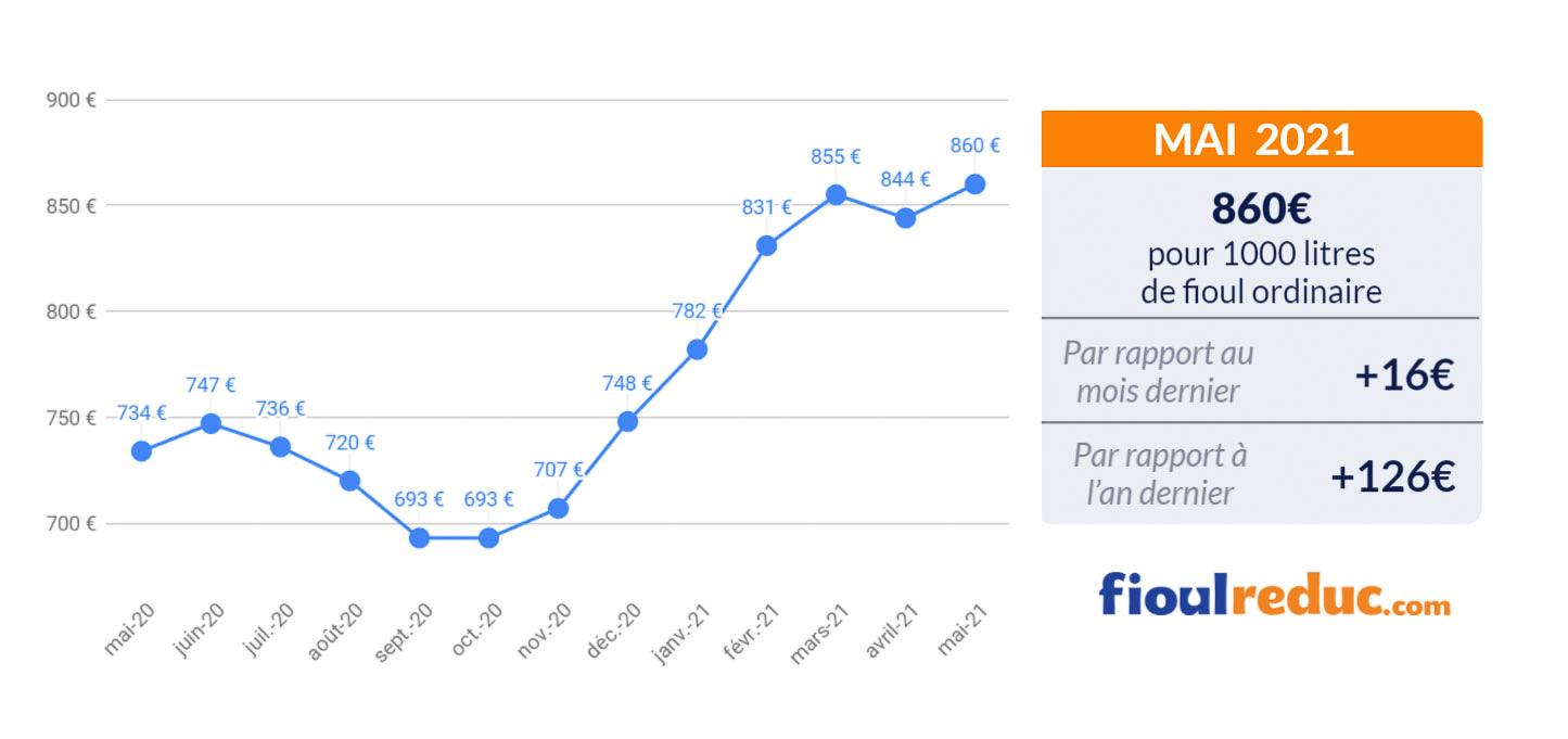 baromètre mensuel évolution du prix du fioul mai 2021
