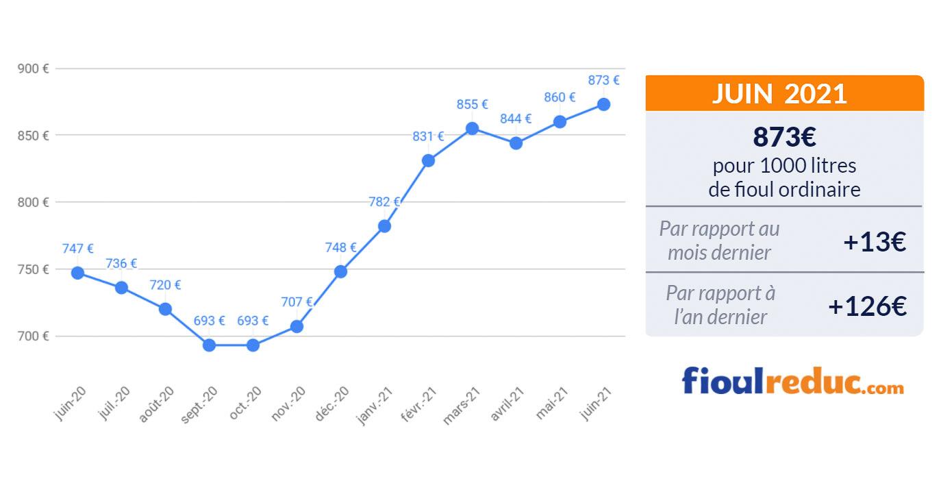 baromètre mensuel évolution du prix du fioul juin 2021
