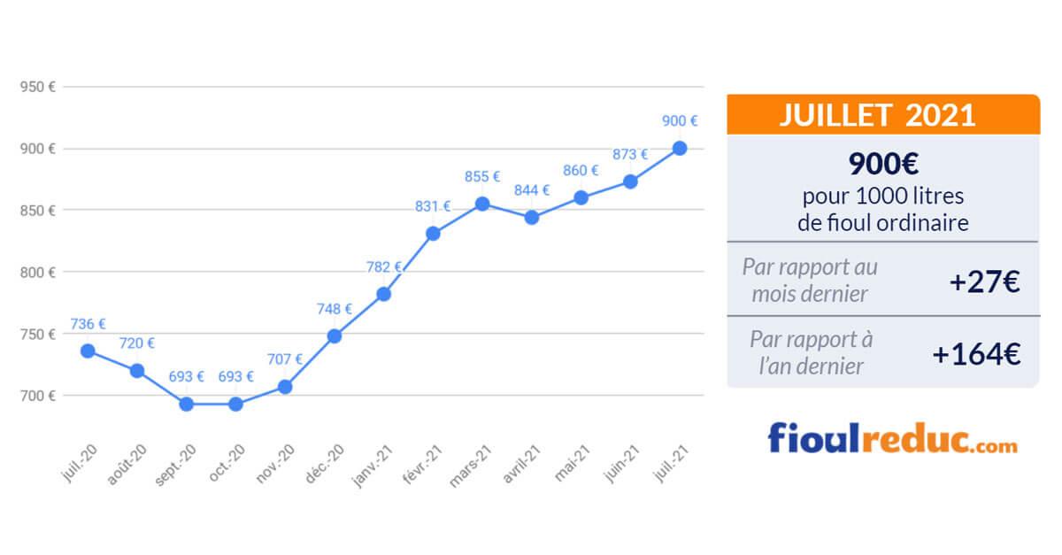 baromètre mensuel évolution du prix du fioul juillet 2021