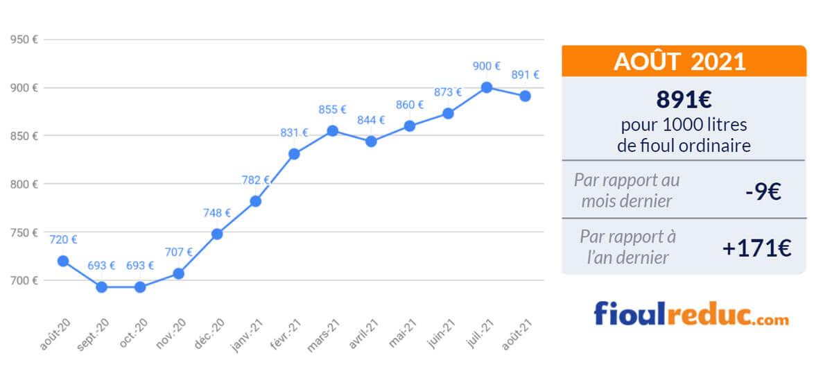 baromètre mensuel évolution du prix du fioul août 2021