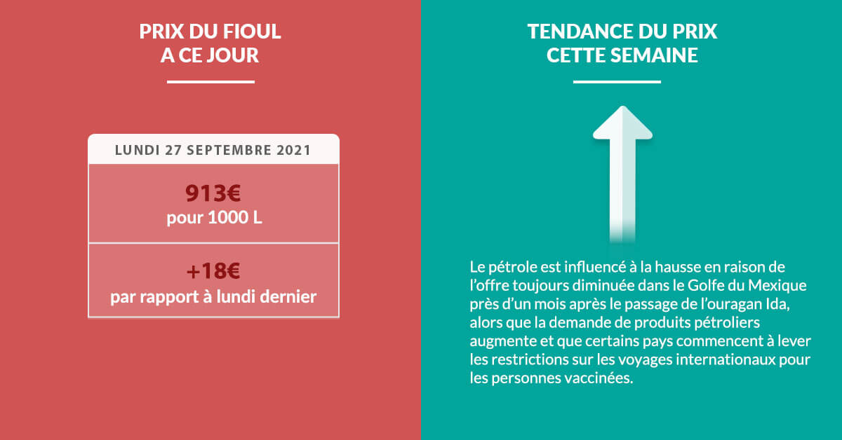 Fioulometre tendance prix du fioul semaine du 27 septembre 2021 - Cliquez pour agrandir